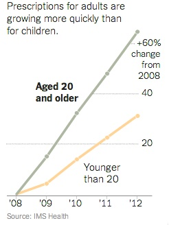ADHD med increase in adults 2008-2012 NYTimes